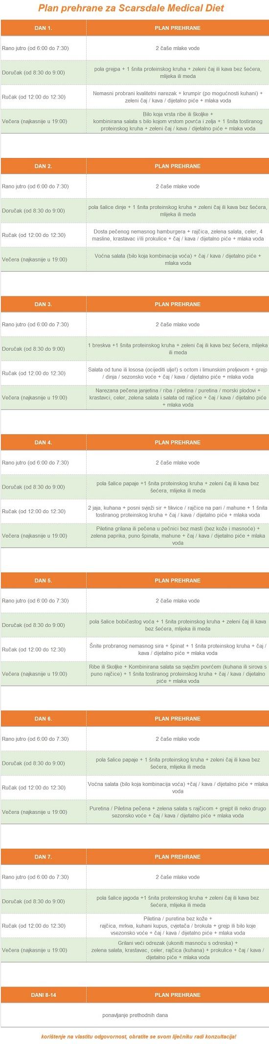 plan prehrane po danima za plan prehrane po danima za Scarsdale bolnička dijeta