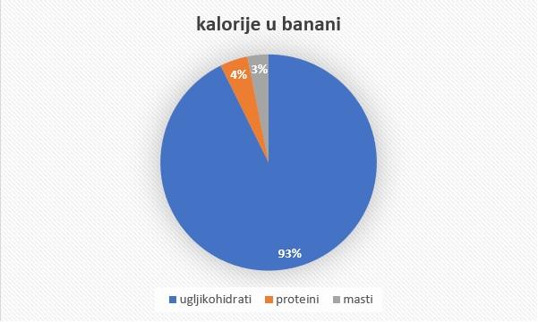 kalorije u banani
