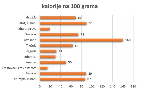 kalorije na 100 grama po namirnicama