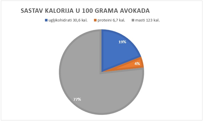 kalorije u avokadu
