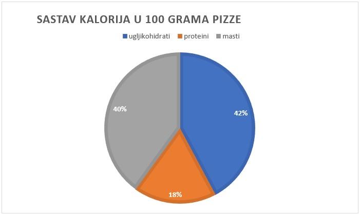 kalorije u pizzi