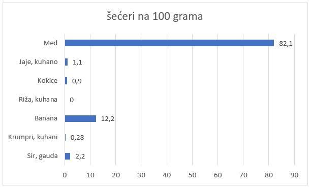 šećeri na 100 grama