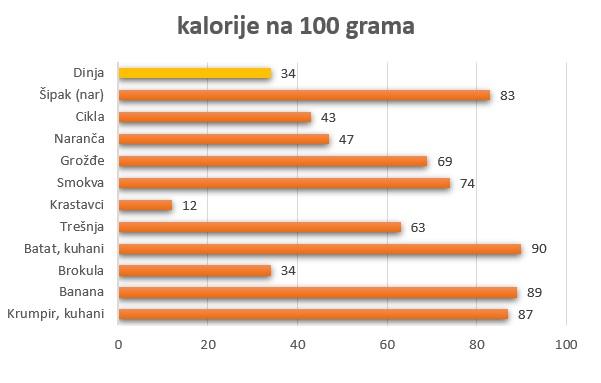 kalorije po namirnicama u 100 grama
